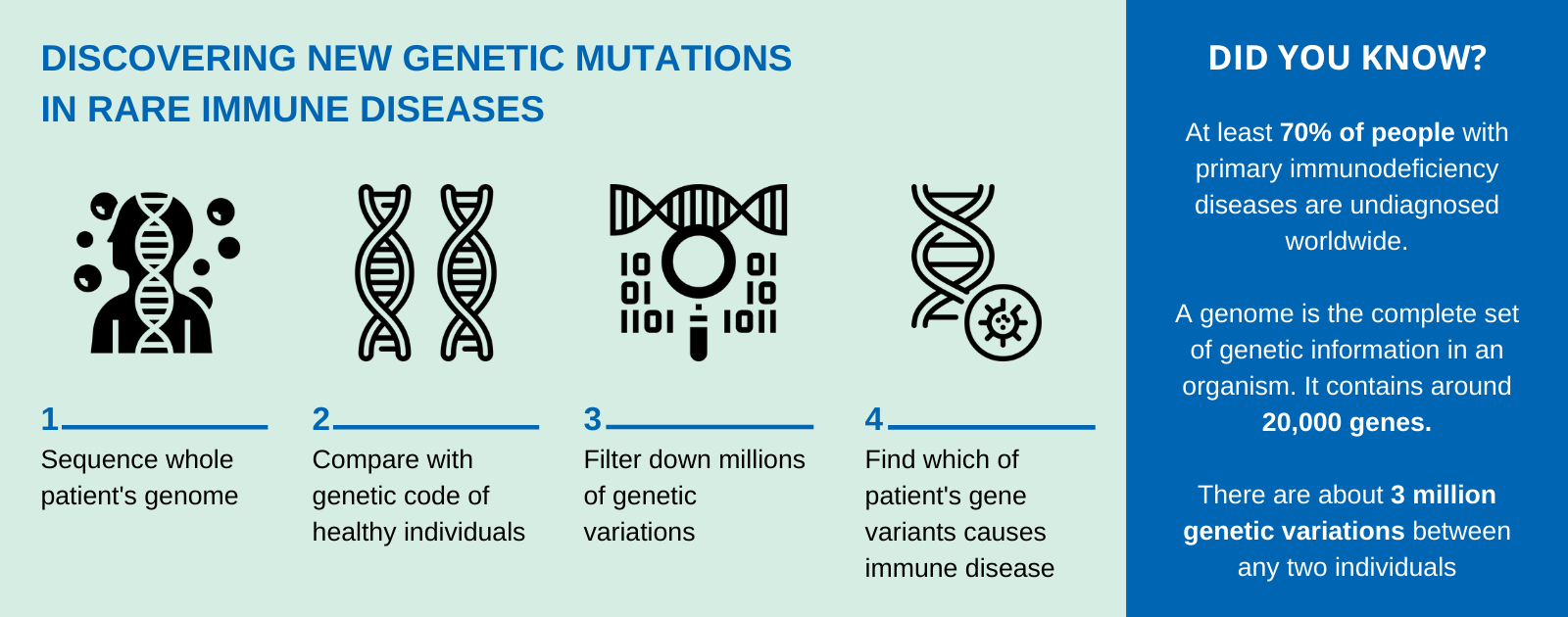 Discovering new genetic mutations in rare immune diseases